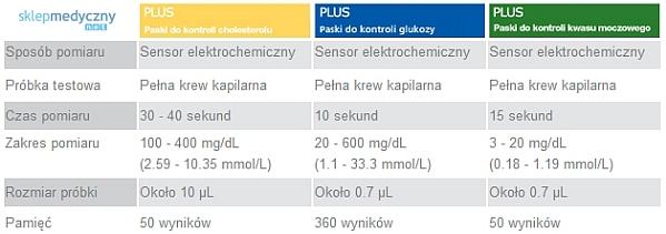 Benecheck plus do pomiaru glukozy, kwasu moczowego i cholesterolu we krwi