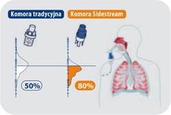 nebulizator sidestream