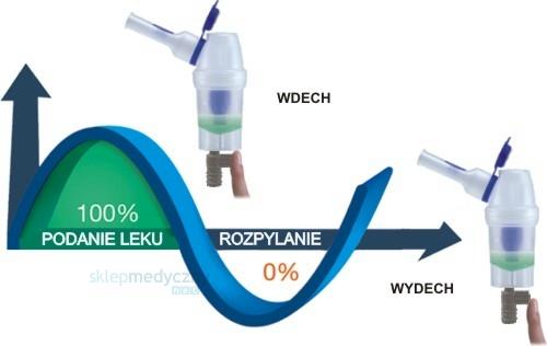 Nebulizator RF6 RapidFlaem6 basic2